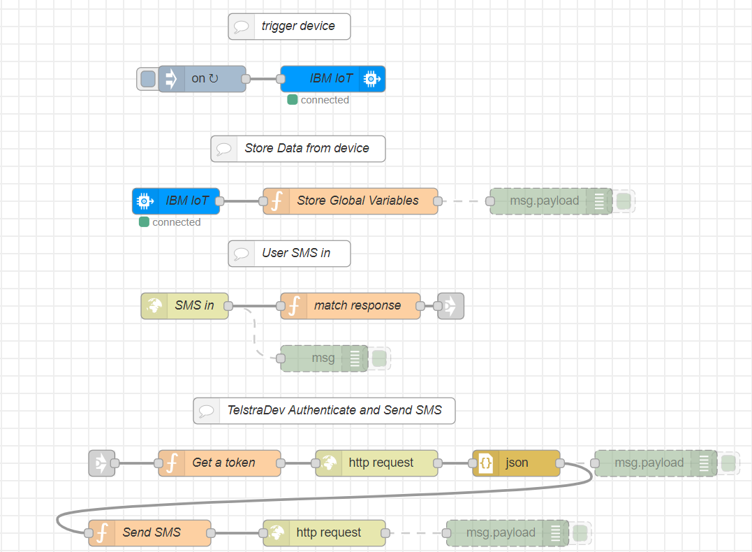 flow chart for sms two way from arduino iot