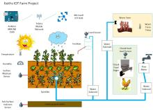 iot home garden project with arduino and azure